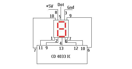 interfacing cd4033 ic with 7 segment display