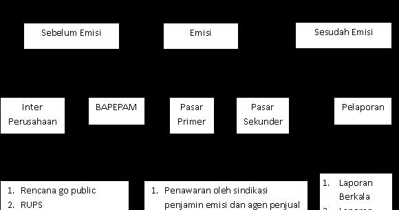 indikator perkembangan pasar modal Permasalahan-permasalahan diatas tercermin dari perkembangan pasar modal indonesia dapat dilihat dari indikator nilai kapitalisasi pasar,.