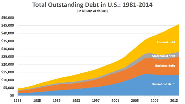 Area-chart-of-Total-US-Debt.jpg