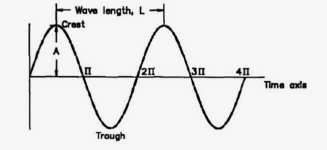 geotechnical engineering  u0026 blasting  vibration and seismic