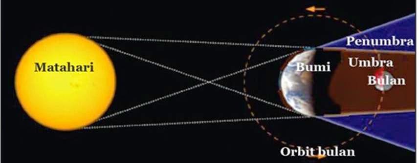 Fenomena Gerhana Bulan Penuh 8 Oktober 2014