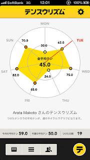 点数日記アプリ