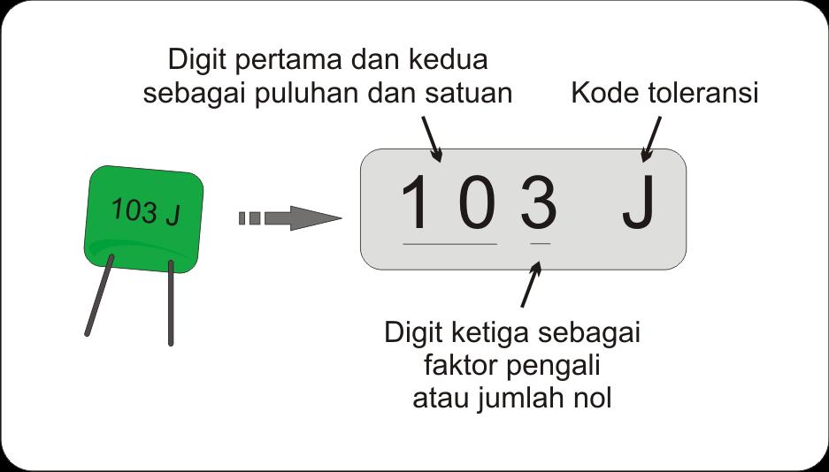 [Image : Mengidentifikasi Kode Angka Kapasitor]