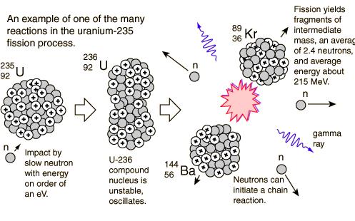 nøytroner og protoner