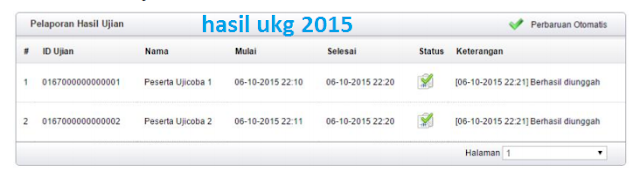 Ini Yang Dilakukan Operator UKG Terhadap Hasil UKG 2015, Hasil UKG 2015 pict
