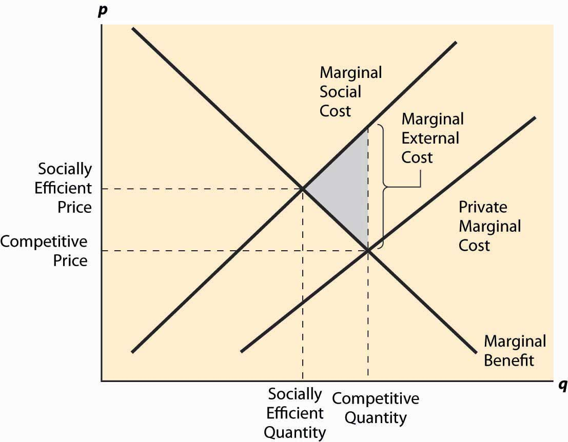 marginal benefits and marginal costs essay Marginal costs and benefits are a vital part of economics because they help to  provide the relevant measurement of costs and benefits at a specific level of.