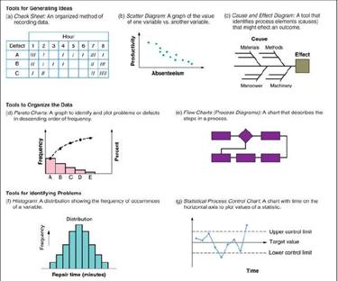 Future food scienties antara lain yaitu check sheet histogram control chart diagram pareto diagram sebab akibat scatter diagram dan diagam proses ccuart Gallery