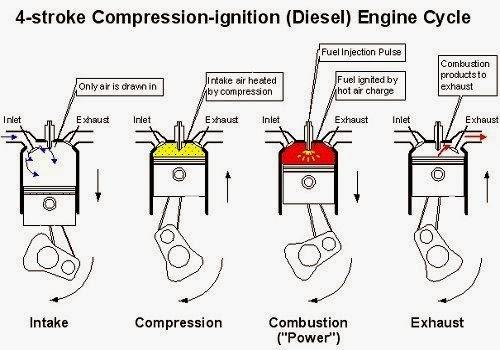4 cycle engine diagram schematics wiring diagrams u2022 rh hokispokisrecords com briggs and stratton 4 cycle engine diagram 4 stroke diesel engine cycle diagram