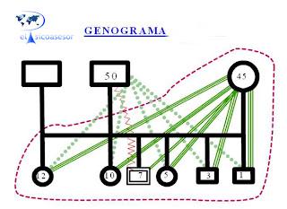 genograma-arbol familiar