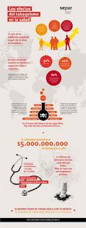 Gráfico de Separ sobre dejar de fumar