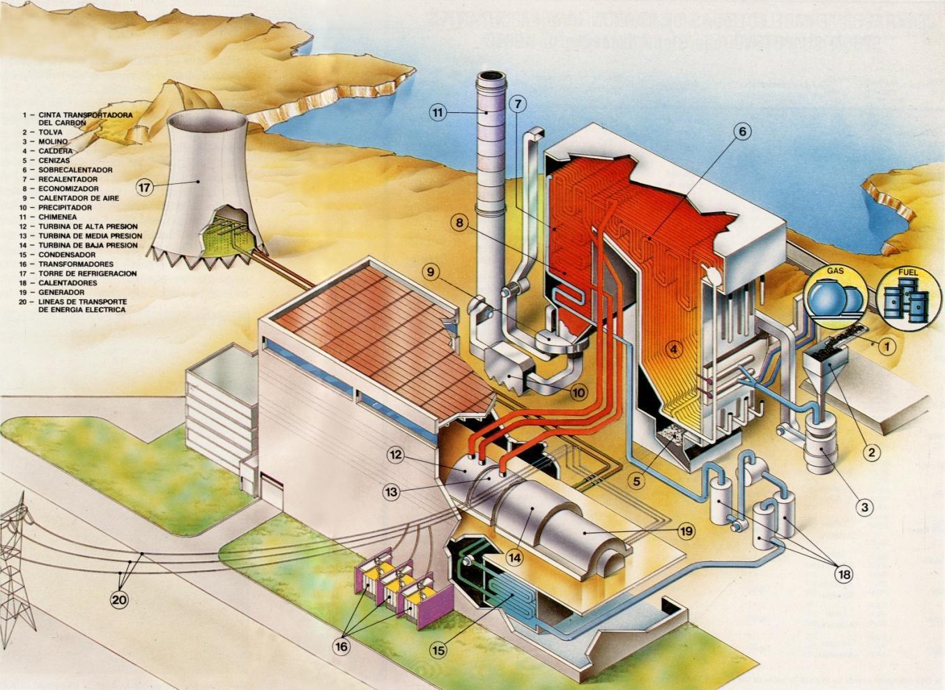 funcionamiento central termica: