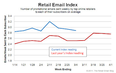 Click to view the Mar. 4, 2011 Retail Email Index larger