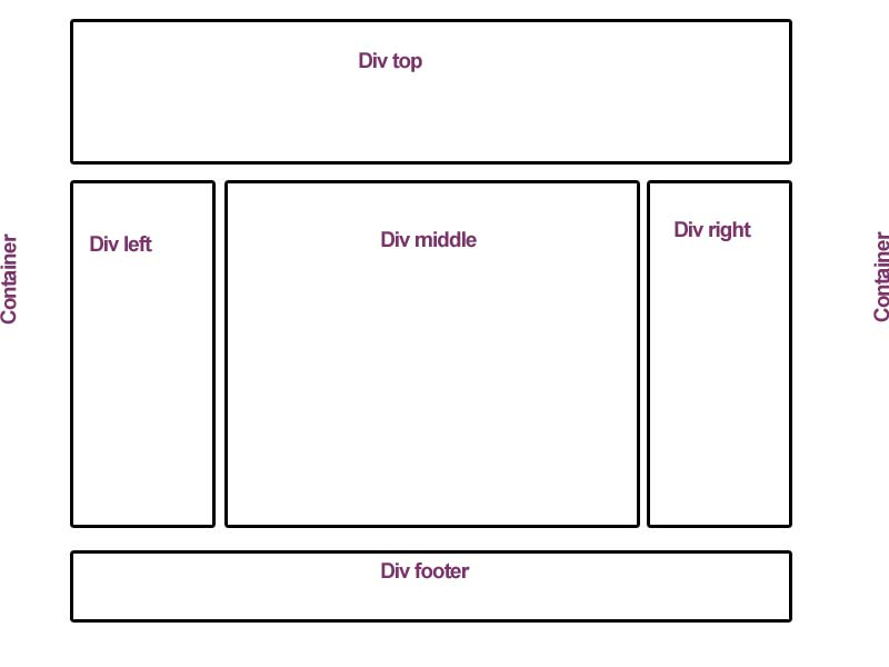 All about web architect and web technologies how to create html css template layout - Div in div position ...