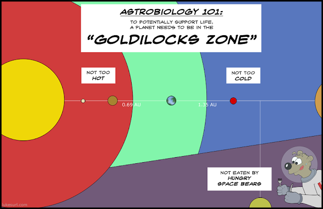 Goldilocks zone and space bears, by Luke Surl