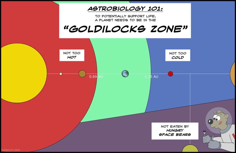 Goldilocks Zone Diagram Exoplanets In Habitable Pics About