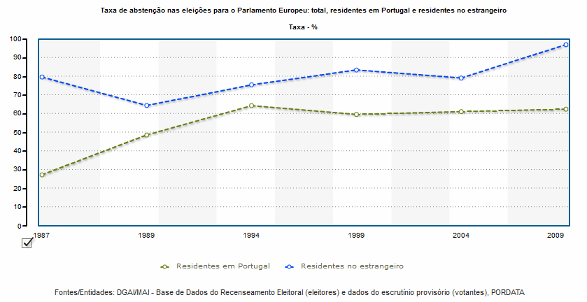 taxa de abstenção eleições europeias portugal