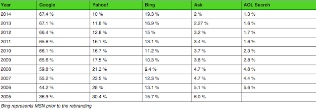search engine marketshare : gogle vs yahoo vs bing""