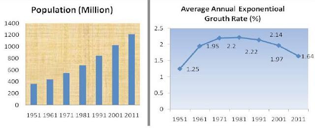 Population Statistics of India