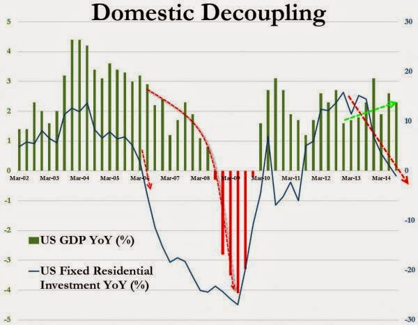 Chart Of The Day: US Decouples From The Rest Of The World... And From The US Itself