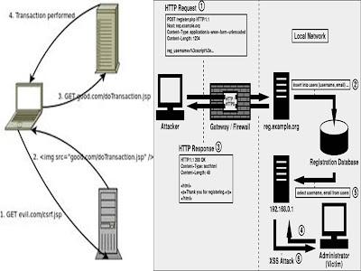 website hacking with CSRF