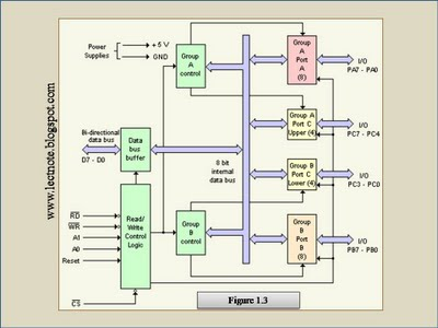 8255 programmable peripheral interface pins signals and internal block diagram of 8255 ccuart Choice Image