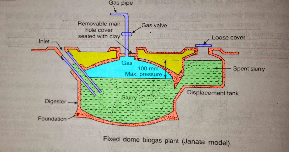 Fixed dome type janata model biogas plant construction for Household biogas plant design pdf