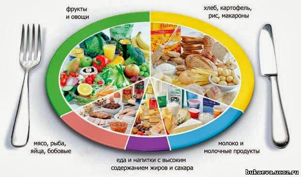 Раскраски о здоровой пище