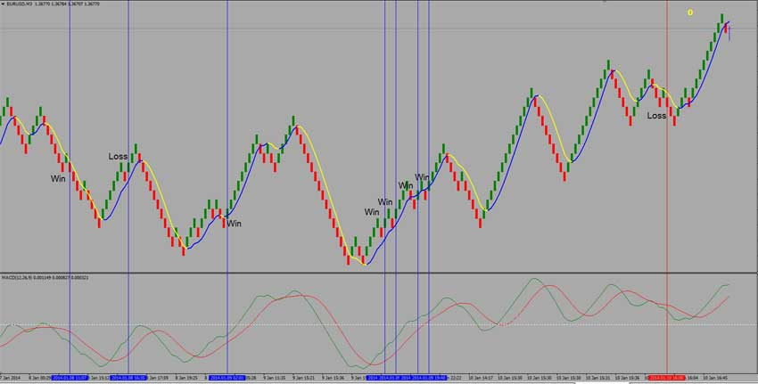 Simple renko system forex