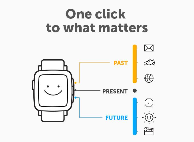 En el Pebble Time tendremos diferentes momentos, Pasado, Presente y Pasado.