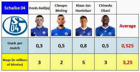 Average wages and goal-scorings of Schalke 04's forwards after the transfer of Jefferson Farfán