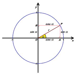 Szögfüggvények értelmezése