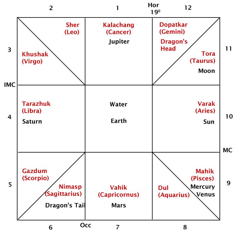 Zoroastrian Persian Astrology Cosmology World Horoscope Houses