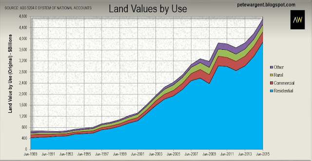 Australian land values