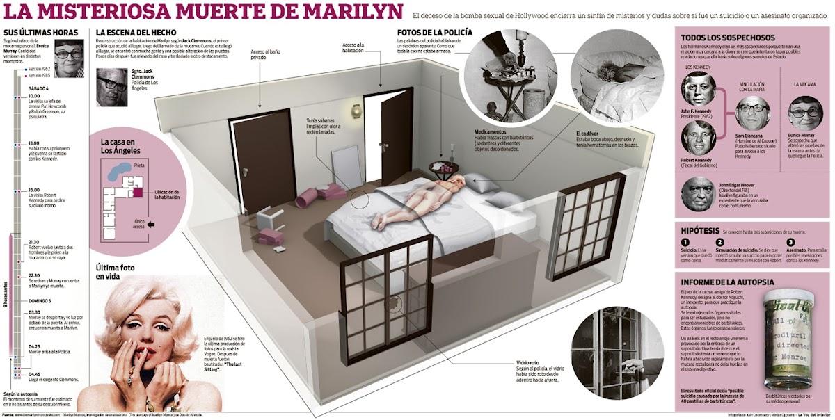 http://4.bp.blogspot.com/-DkaAixHomsY/UCWnOdE1OiI/AAAAAAAAAJE/pL_NVThxpHo/s1200/Infografia+Muerte+de+Marilyn+Monroe.jpg