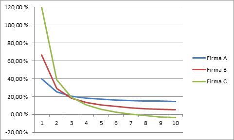 Osakkeiden A, B ja C vuosituotto erilaisilla pitoajoilla (1-10 vuotta)