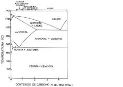 DIGRAMA DE HIERRO -  CARBONO