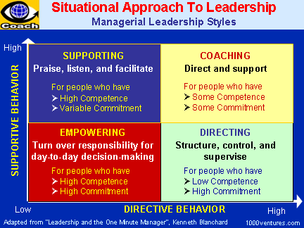 compare and contrast leadership styles traits contingency and behavioral approaches Skills approach leadership  the leader must display behavioral flexibility as he or she  not just traits provides a structure for leadership.