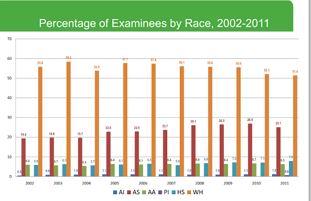 Percentage of DAT Testakers by Race