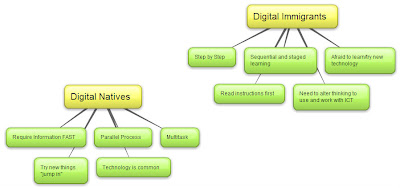 digital natives digital immigrants summary Technology use by both digital natives and digital immigrants, and (c) situated learning is a vital part of technology learning and use by all new teachers regardless of whether they can be characterized as digital natives or digital immigrants.