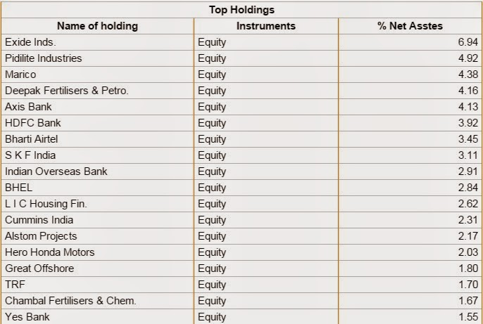 Mutual Fund of the month - Franklin India Smaller Companies-G
