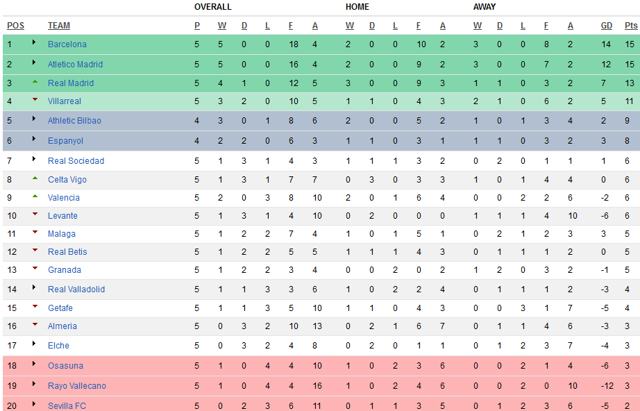 Welcome to sportunes liga bbva review atletico madrid - Spanish second division league table ...