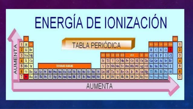 Qumica i qumica que transforma clasificacin de los elementos una z parecida y una menor distancia de los electrones extremos al ncleo tambin aumenta hacia la derecha en los periodos por una mayor z y a un urtaz Image collections