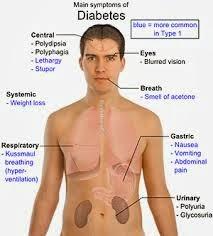penyakit gula kering