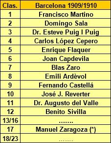 Clasificación final del Campeonato de Ajedrez de Barcelona 1909/10