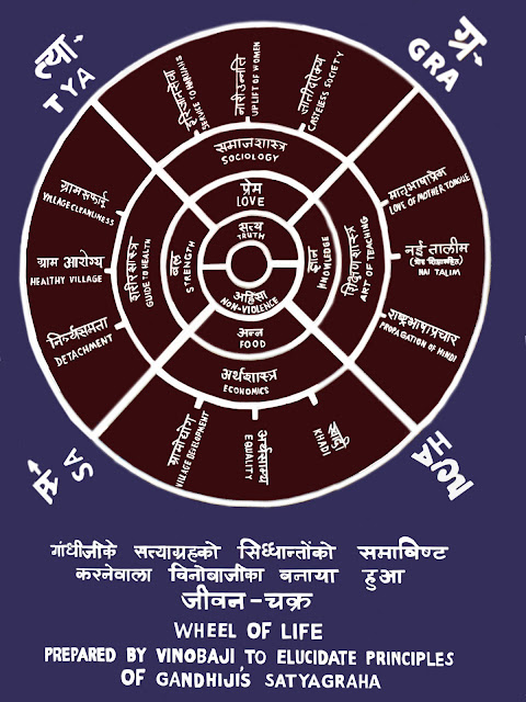 Gandhian principles in the Wheel of Life