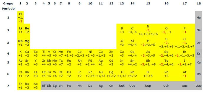 Quimica nivelacin s1n nmeros de oxidacin aqu tenemos la tabla peridica con los nmeros de oxidacin ms habituales de los elementos estn relacionados con su situacin en la tabla peridica y urtaz Images