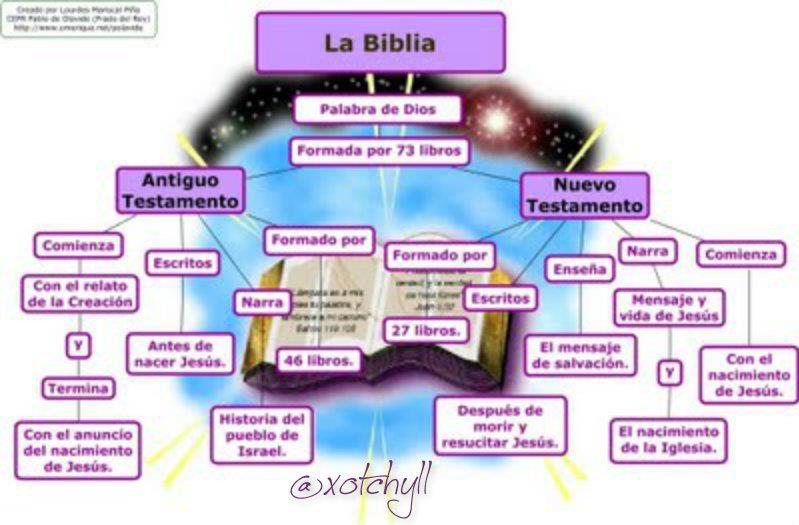 el ser humano de igual forma la biblia expone los atributos y el