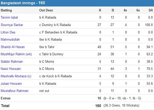 Bangladesh vs South Africa 1st ODI Ban