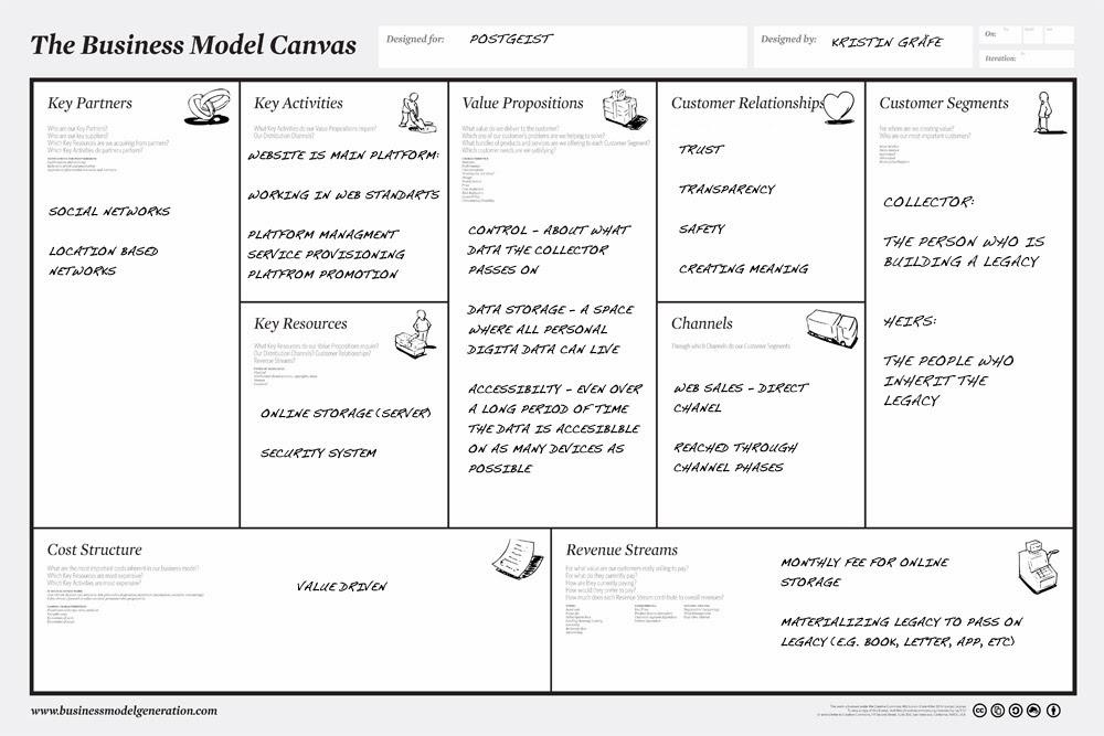 user experience for life techniki ux business model canvas. Black Bedroom Furniture Sets. Home Design Ideas
