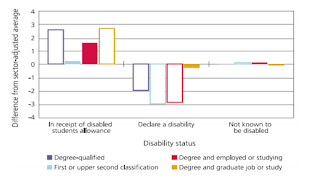 ビジネス・イノベーション・職業技能省の報告書HIGHER EDUCATION Disabled Students' Allowances: Equality Analysis DECEMBER 2014